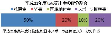 トトの売上金の配分グラフ