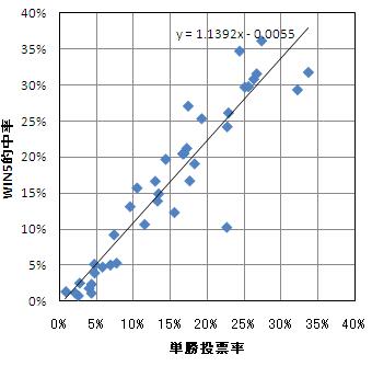 WIN5の的中率と単勝オッズの関係