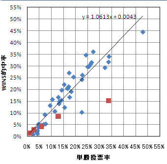 WIN5と単勝投票率の関係