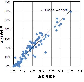 win5の的中率グラフ
