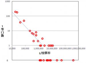 トト的中率と投票率の関係